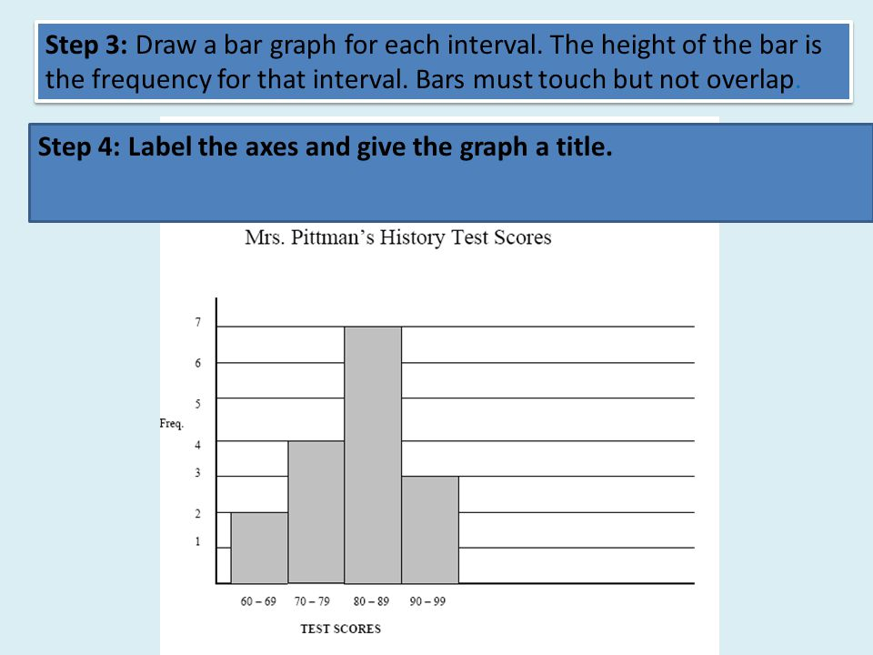 Step 3: Draw a bar graph for each interval