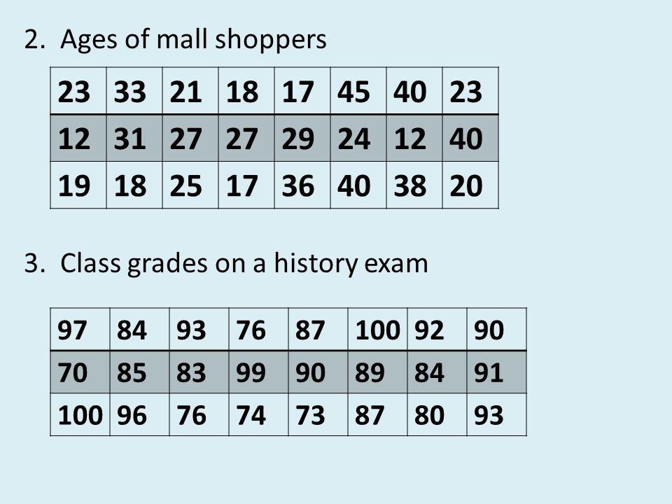 2. Ages of mall shoppers 23. 33. 21. 18. 17. 45. 40. 12. 31. 27. 29. 24. 19. 25. 36.