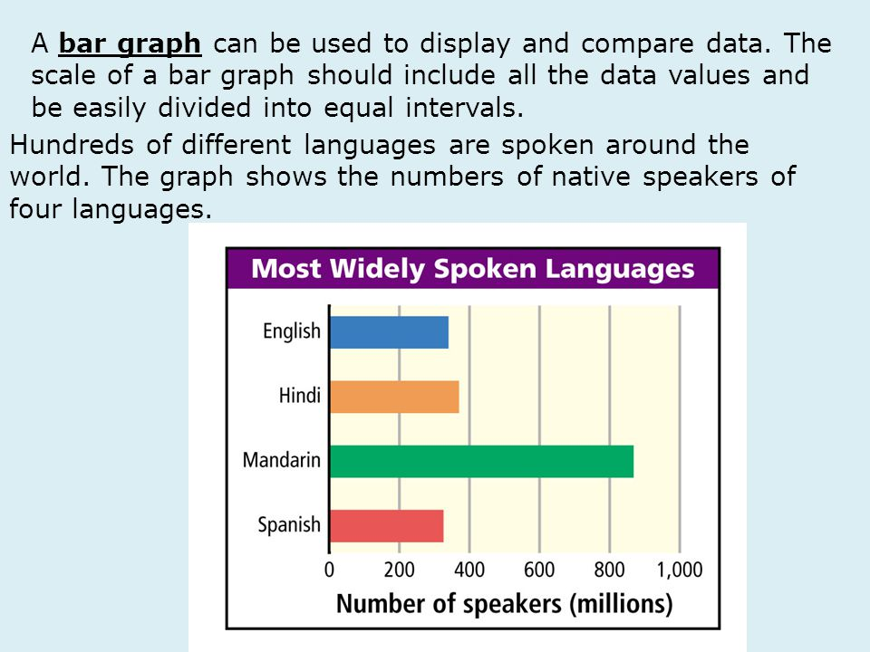 A bar graph can be used to display and compare data