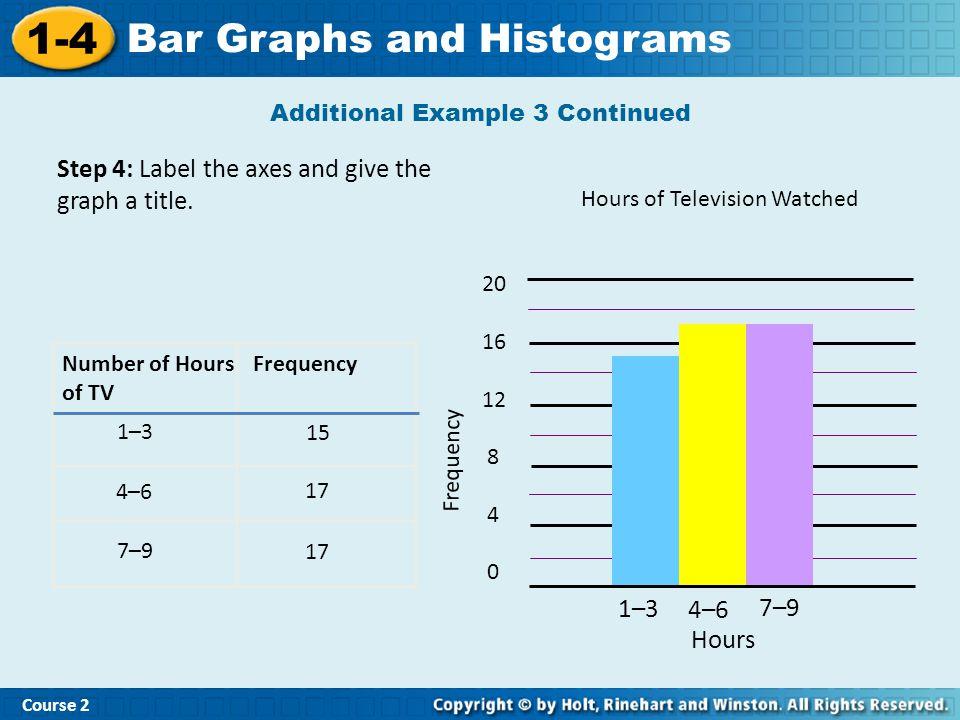 1-4 Bar Graphs and Histograms