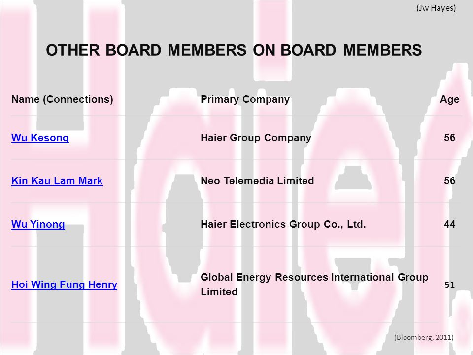 OTHER BOARD MEMBERS ON BOARD MEMBERS