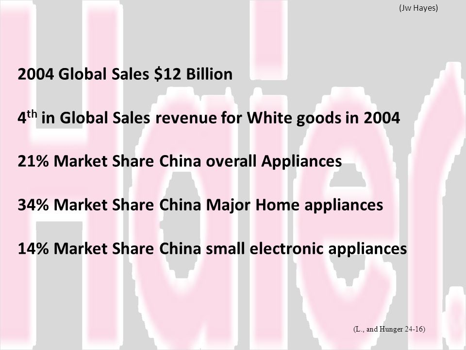 4th in Global Sales revenue for White goods in 2004