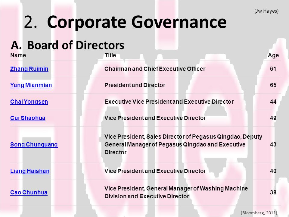 2. Corporate Governance Board of Directors (Jw Hayes) Name Title Age