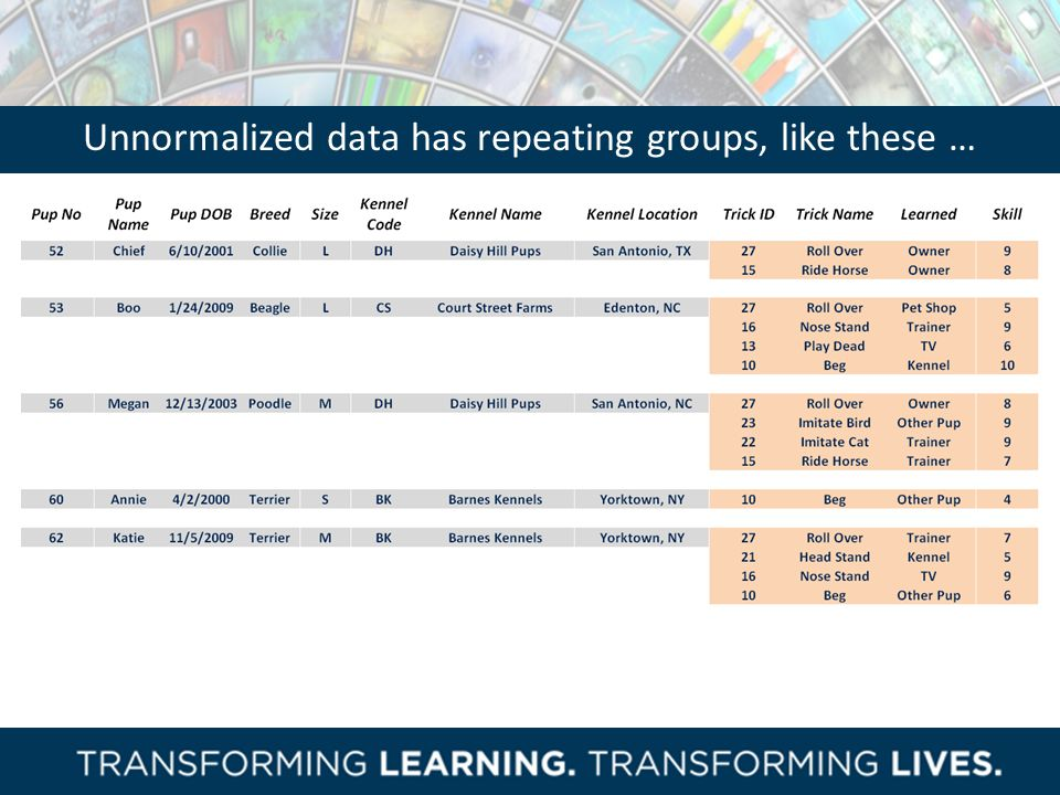 Unnormalized data has repeating groups, like these …