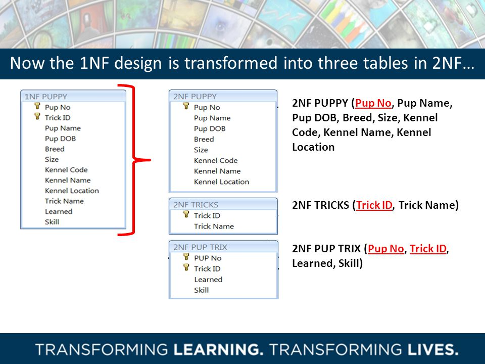 Now the 1NF design is transformed into three tables in 2NF…