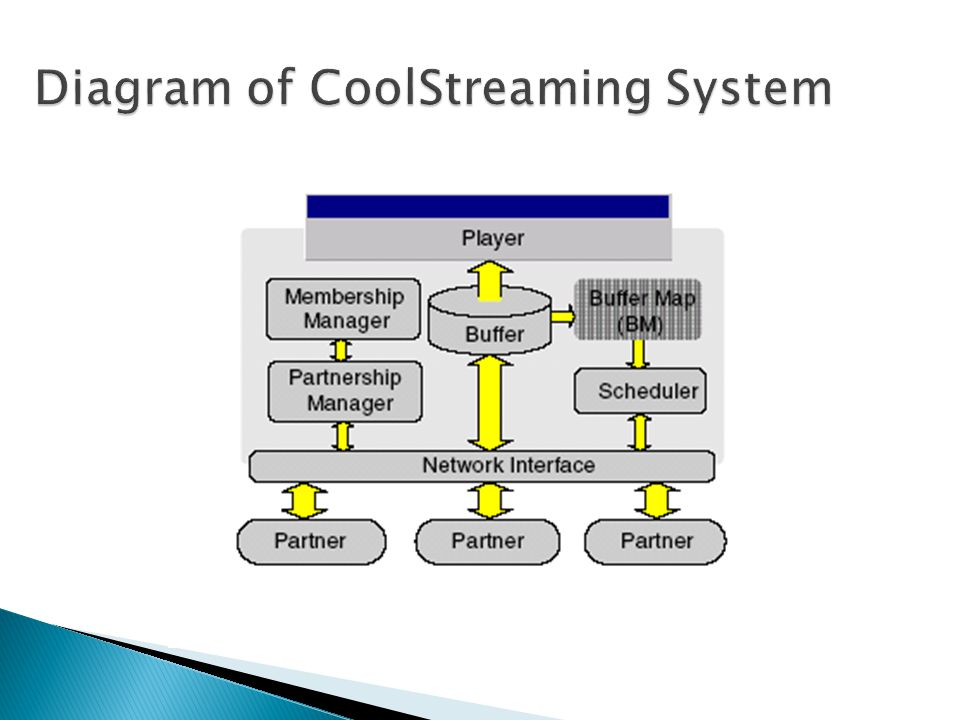 Diagram of CoolStreaming System