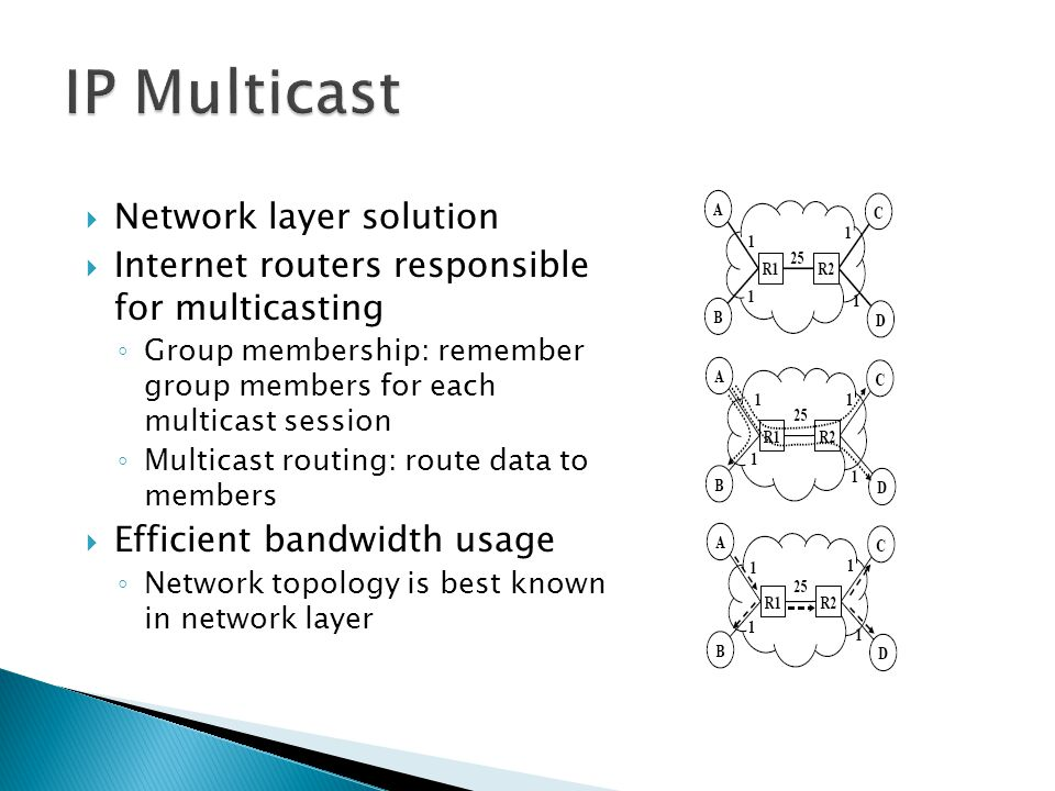 IP Multicast Network layer solution