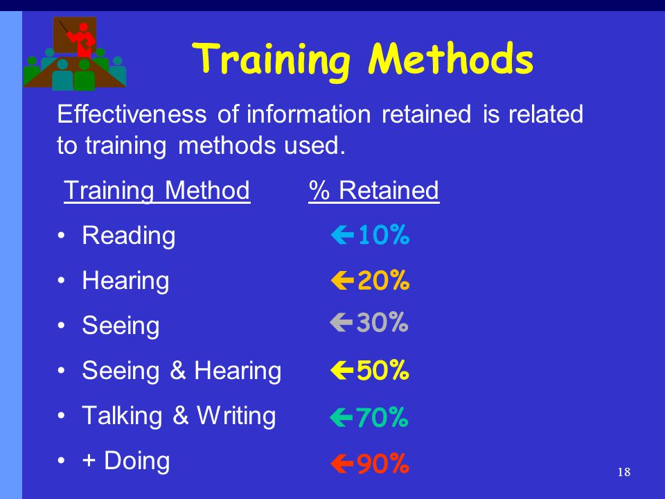 Training Methods Effectiveness of information retained is related to training methods used. Training Method % Retained.