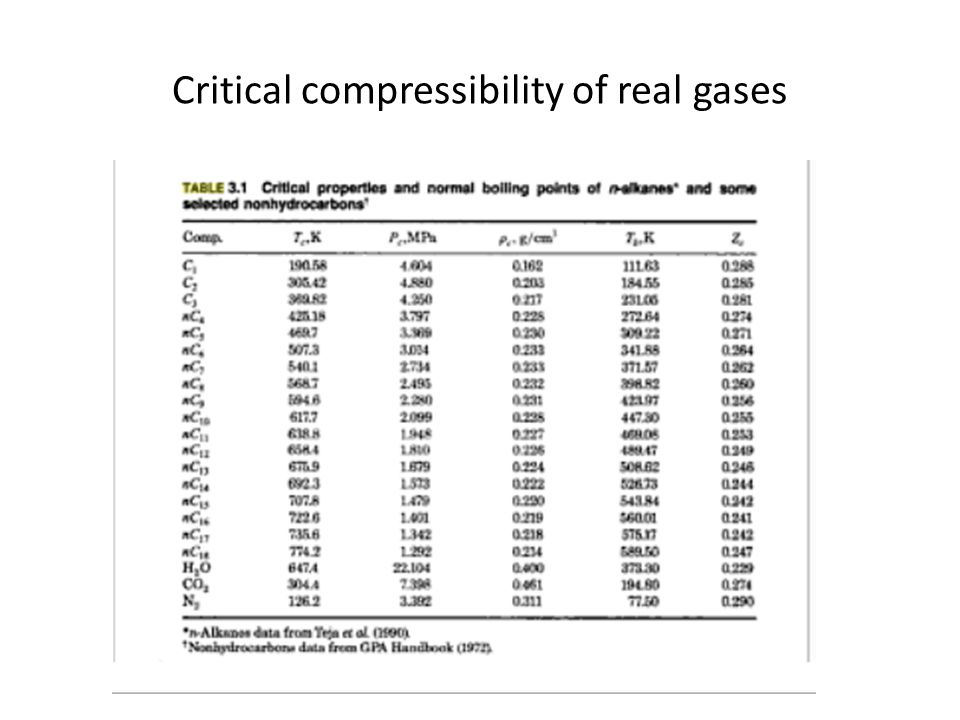 Critical compressibility of real gases