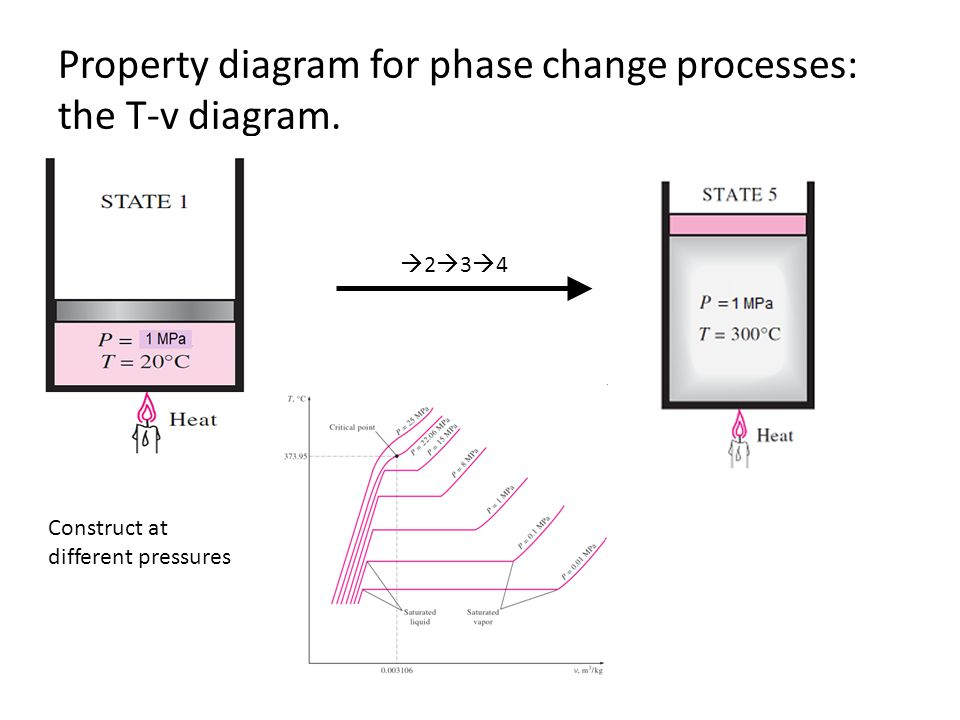 Property diagram for phase change processes: the T-v diagram.