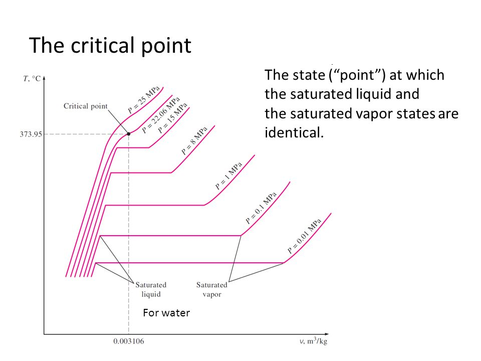 The critical point The state ( point ) at which