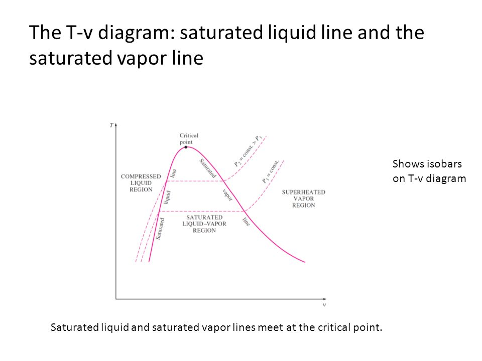 The T-v diagram: saturated liquid line and the saturated vapor line