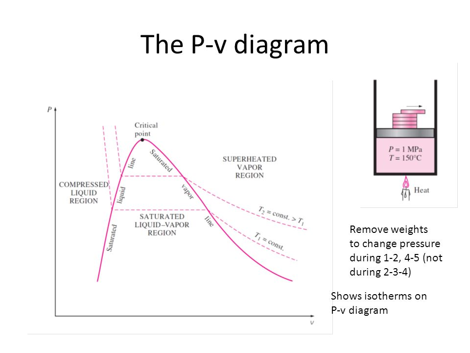 The P-v diagram Remove weights to change pressure during 1-2, 4-5 (not