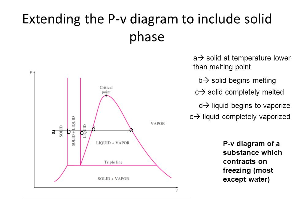 Extending the P-v diagram to include solid phase