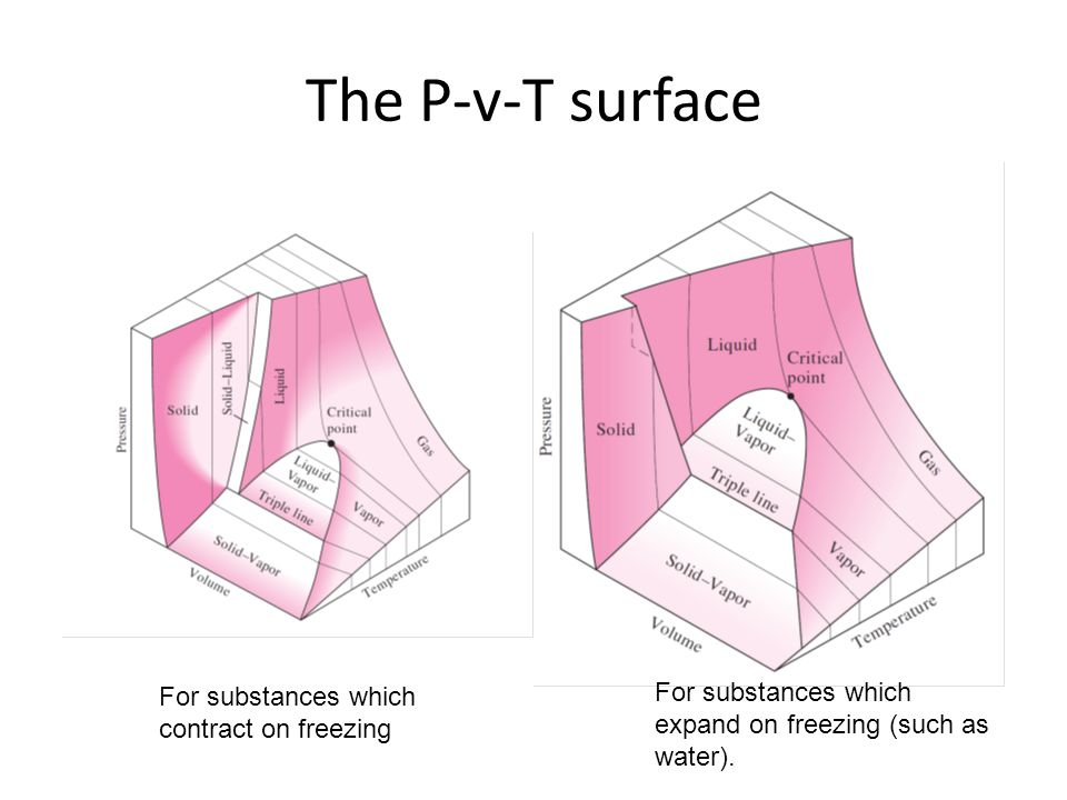 The P-v-T surface For substances which For substances which