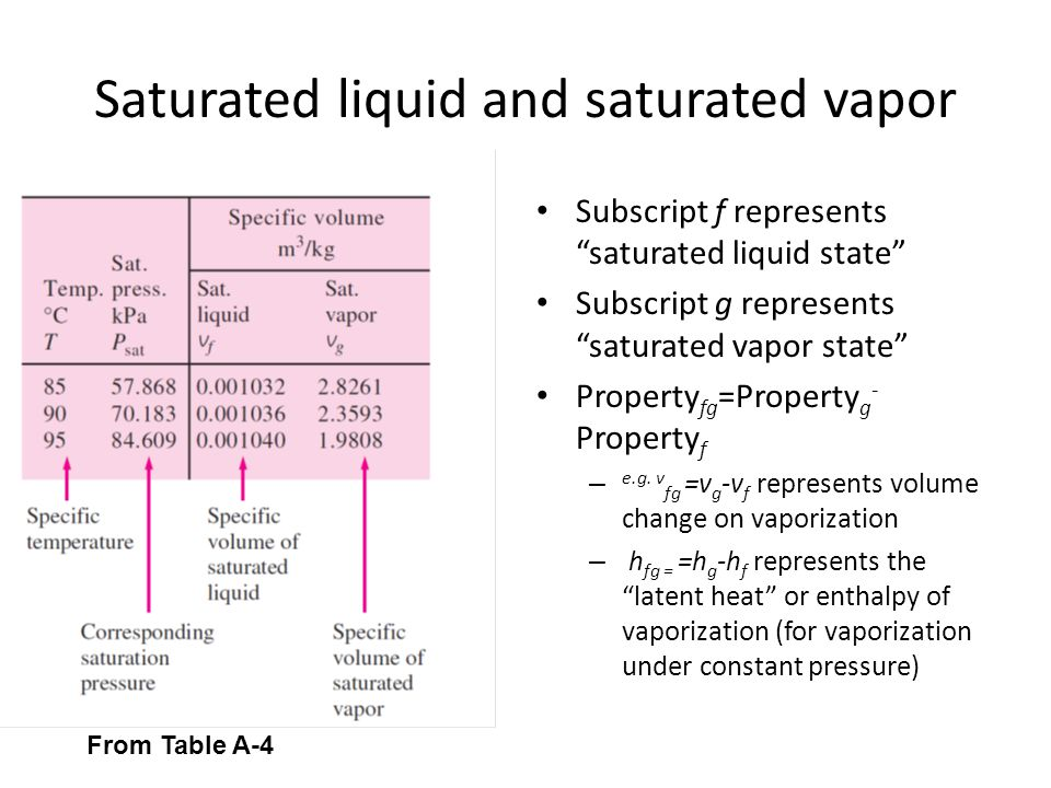 Saturated liquid and saturated vapor