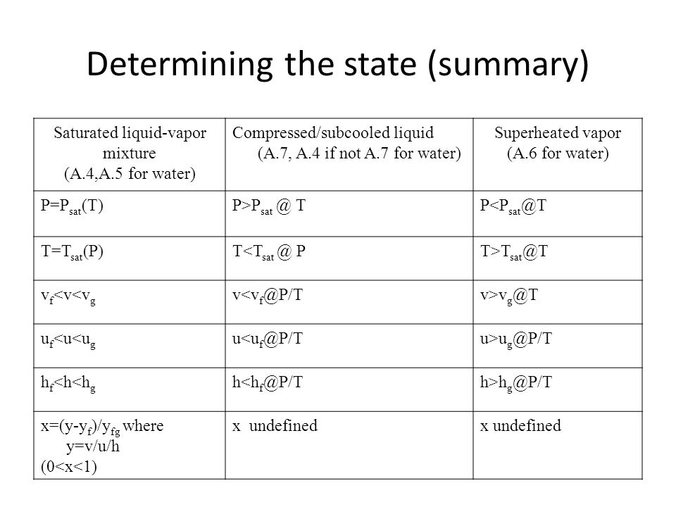 Determining the state (summary)