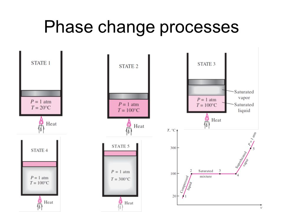 Phase change processes