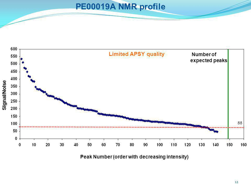 PE00019A NMR profile Limited APSY quality Number of expected peaks