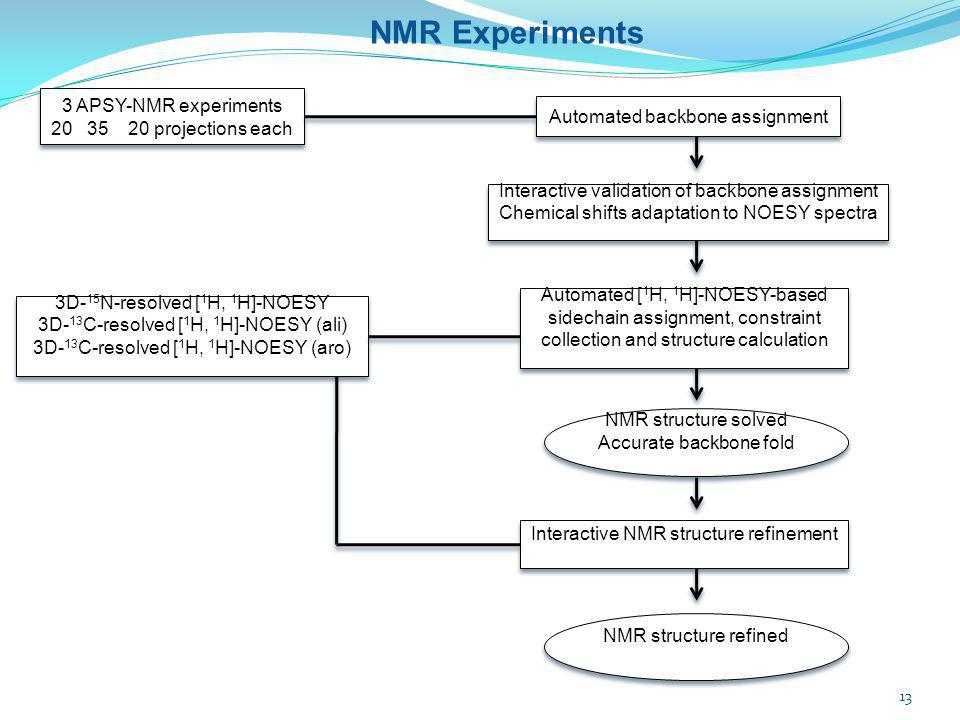 NMR Experiments 3 APSY-NMR experiments 20 35 20 projections each