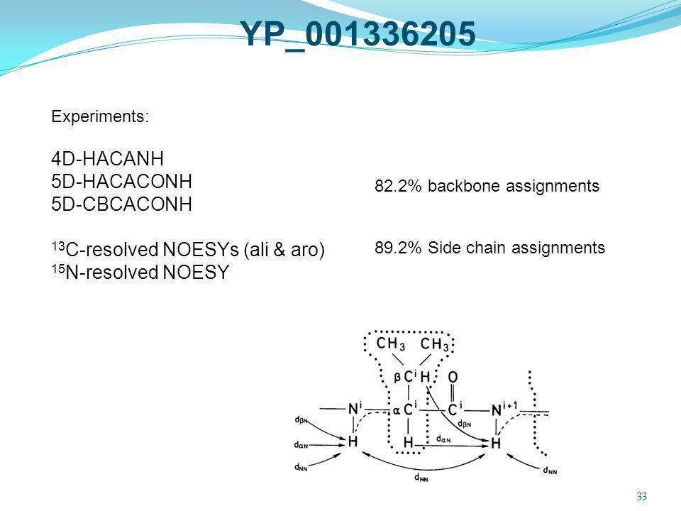 YP_001336205 4D-HACANH 5D-HACACONH 5D-CBCACONH