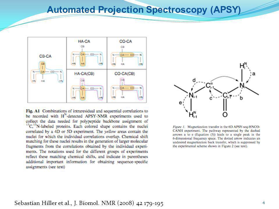 Automated Projection Spectroscopy (APSY)