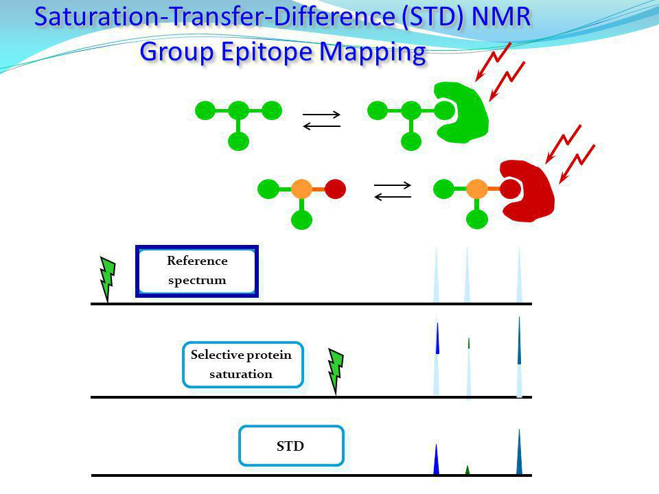 Selective protein saturation
