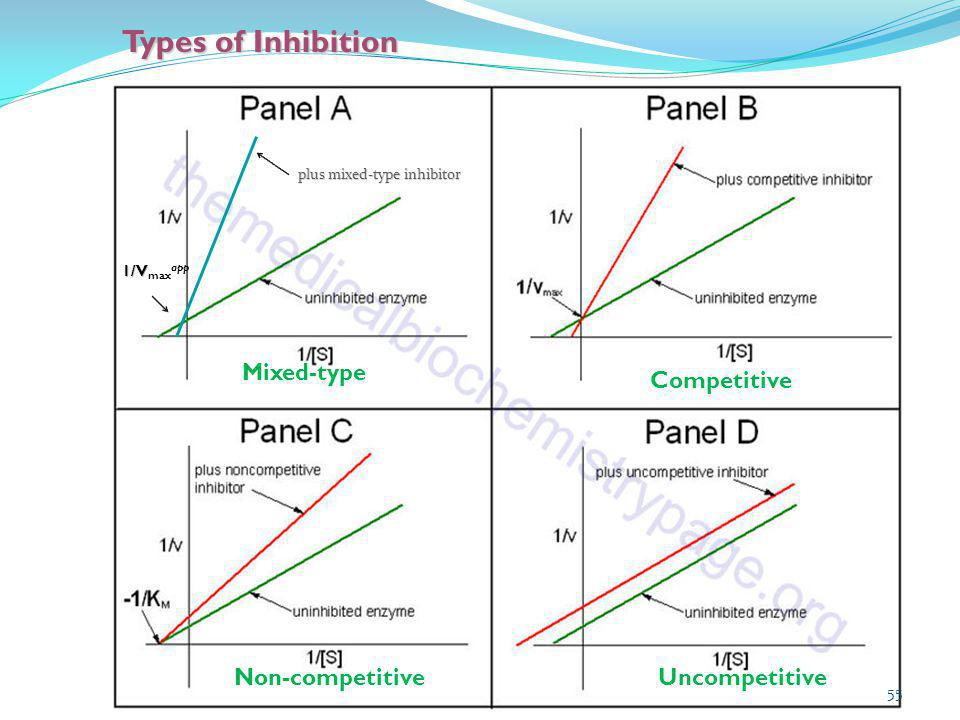 Types of Inhibition Mixed-type Competitive Non-competitive