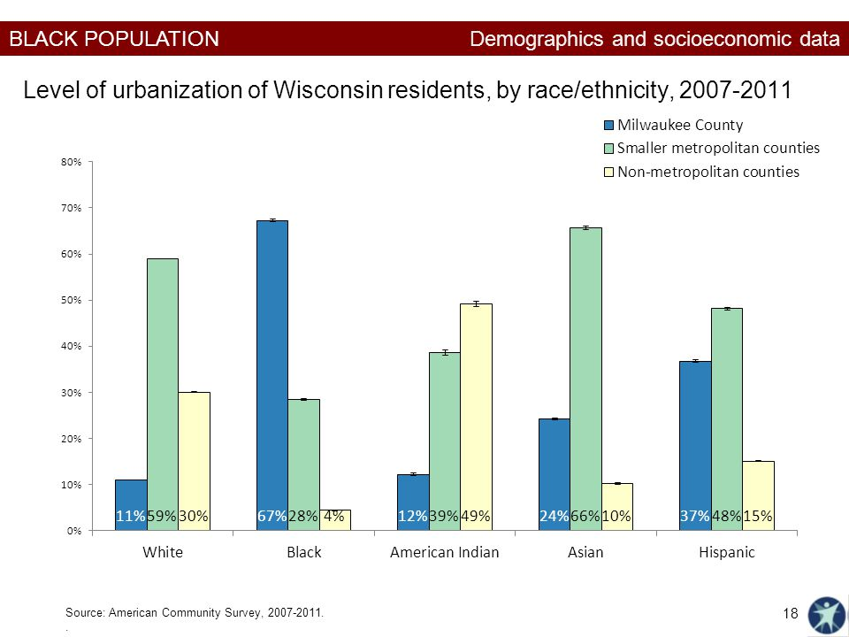 Demographics and socioeconomic data