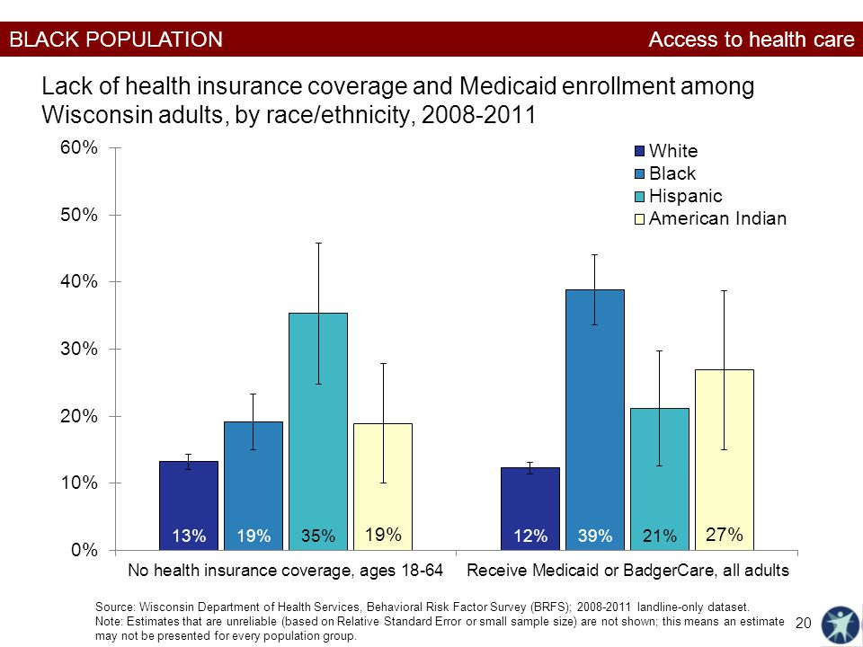 Access to health care Lack of health insurance coverage and Medicaid enrollment among Wisconsin adults, by race/ethnicity, 2008-2011.