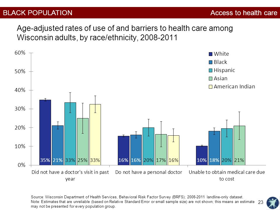 Access to health care Age-adjusted rates of use of and barriers to health care among Wisconsin adults, by race/ethnicity, 2008-2011.