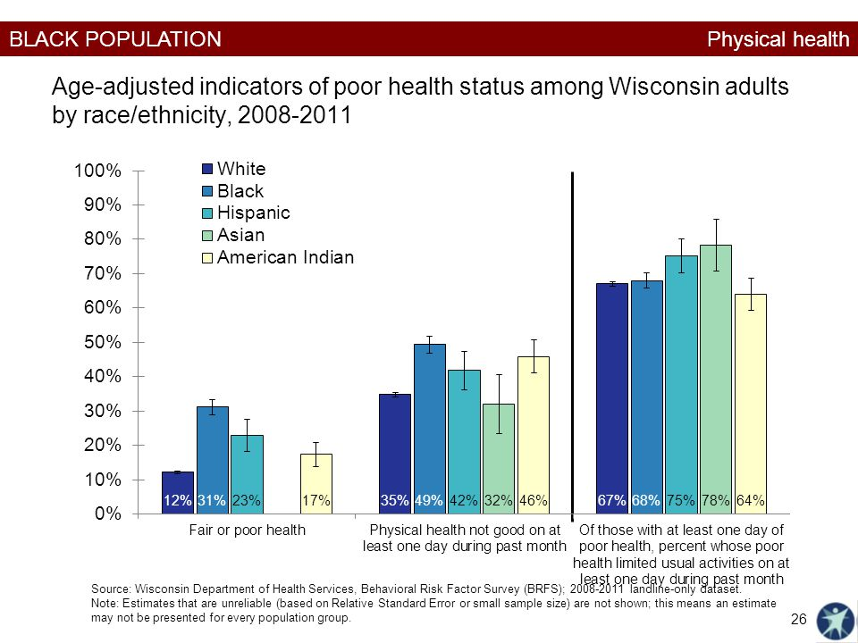 Physical health Age-adjusted indicators of poor health status among Wisconsin adults by race/ethnicity, 2008-2011.