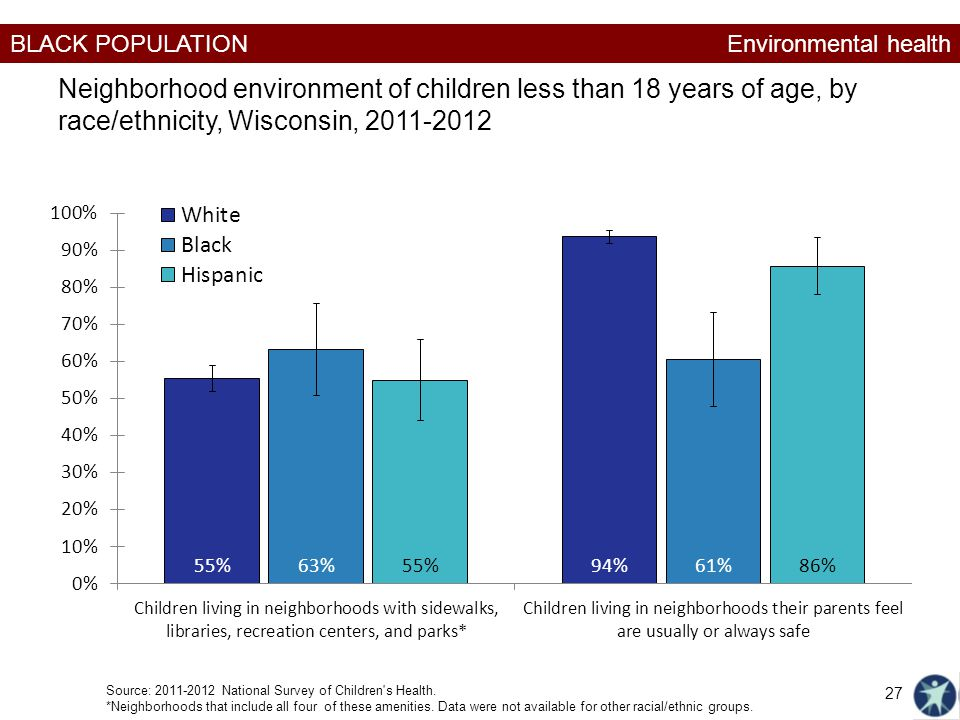 Environmental health Neighborhood environment of children less than 18 years of age, by race/ethnicity, Wisconsin, 2011-2012.