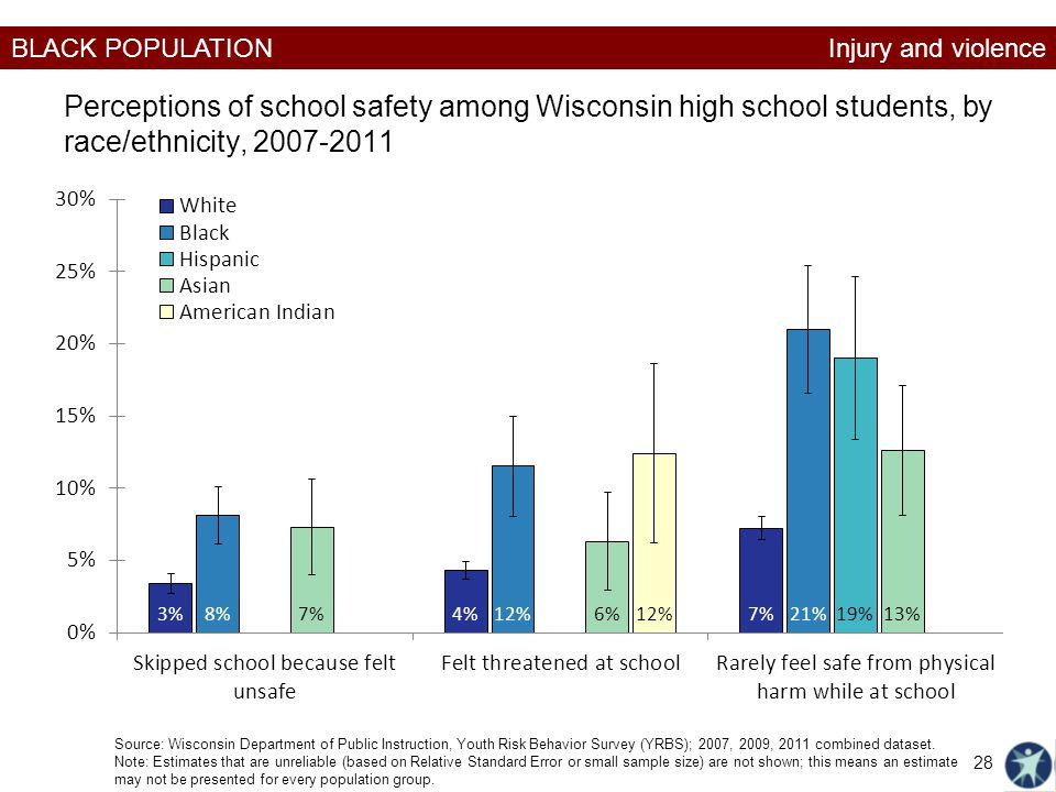 Injury and violence Perceptions of school safety among Wisconsin high school students, by race/ethnicity, 2007-2011.
