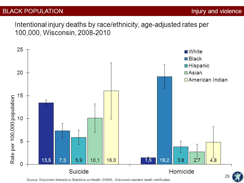 Injury and violence Intentional injury deaths by race/ethnicity, age-adjusted rates per 100,000, Wisconsin, 2008-2010.