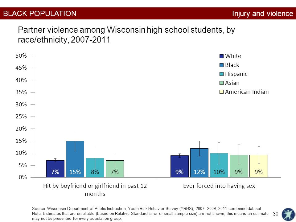 Injury and violence Partner violence among Wisconsin high school students, by race/ethnicity, 2007-2011.