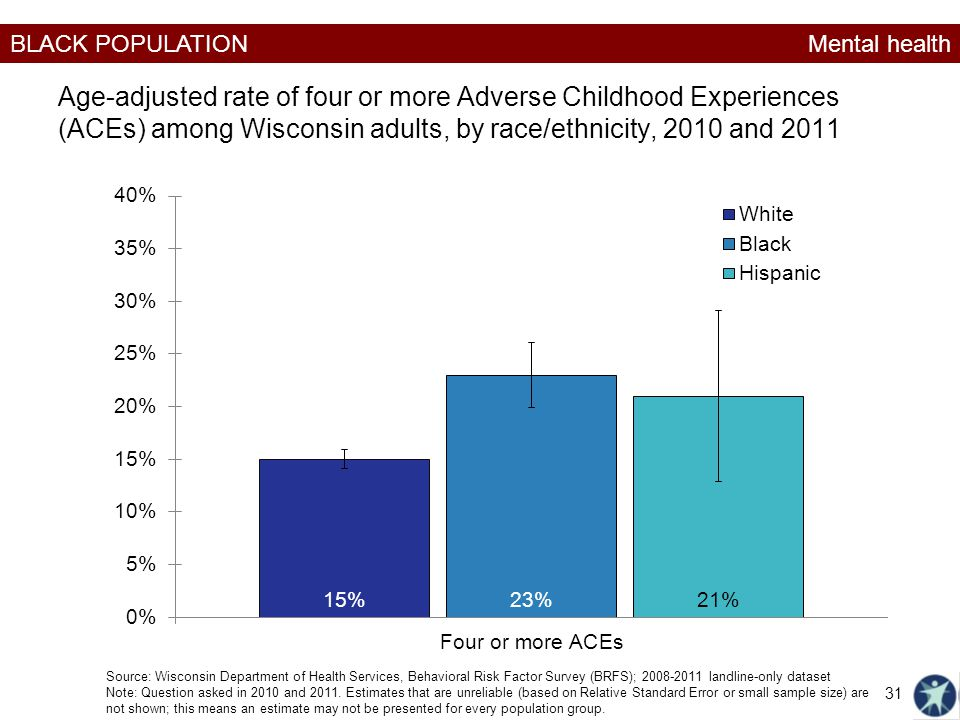 Mental health Age-adjusted rate of four or more Adverse Childhood Experiences (ACEs) among Wisconsin adults, by race/ethnicity, 2010 and 2011.