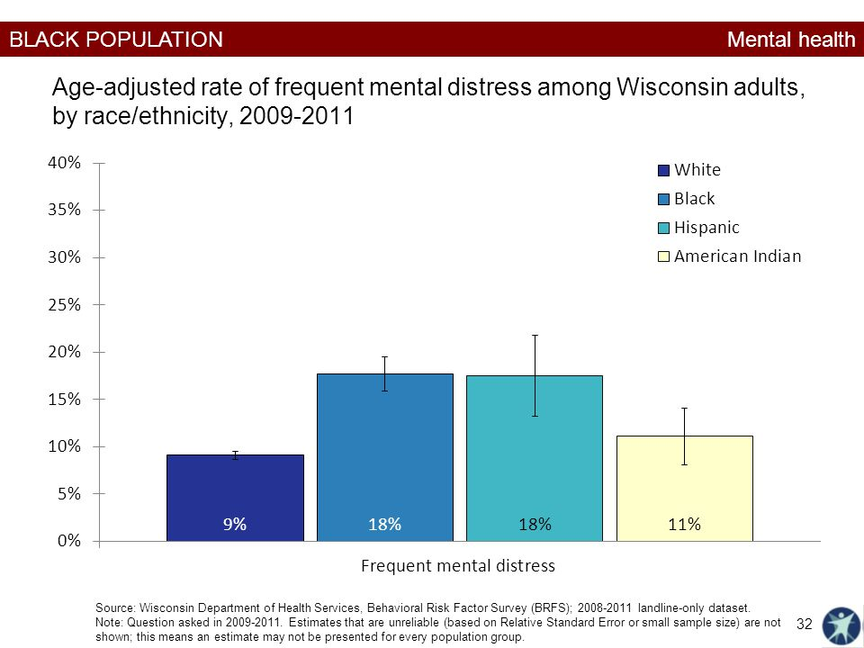 Mental health Age-adjusted rate of frequent mental distress among Wisconsin adults, by race/ethnicity, 2009-2011.