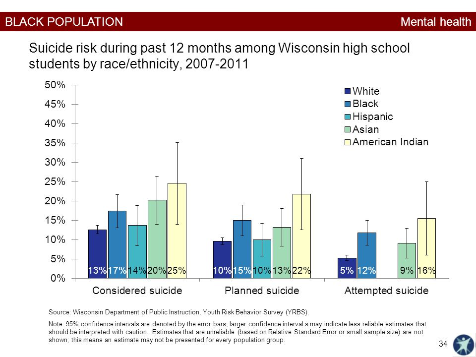 Mental health Suicide risk during past 12 months among Wisconsin high school students by race/ethnicity,