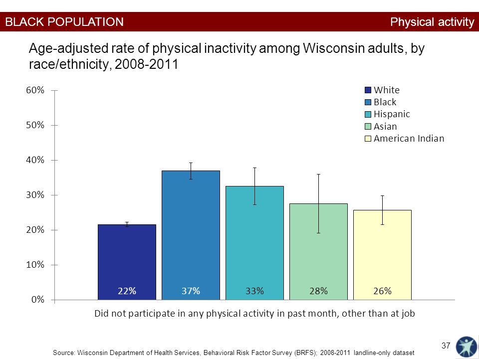 Physical activity Age-adjusted rate of physical inactivity among Wisconsin adults, by race/ethnicity, 2008-2011.