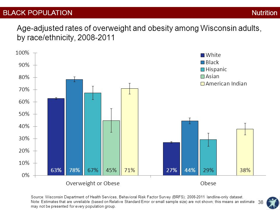 Nutrition Age-adjusted rates of overweight and obesity among Wisconsin adults, by race/ethnicity, 2008-2011.