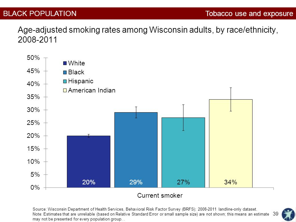 Tobacco use and exposure