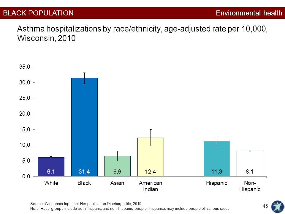 Environmental health Asthma hospitalizations by race/ethnicity, age-adjusted rate per 10,000, Wisconsin, 2010.
