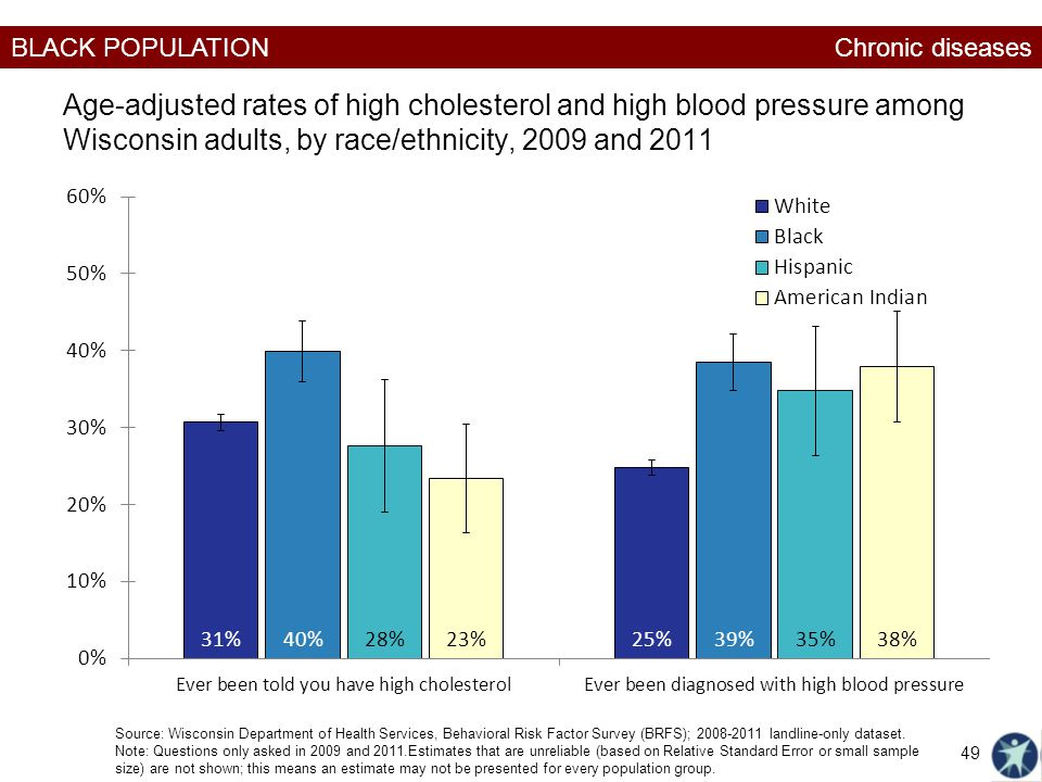 Chronic diseases Age-adjusted rates of high cholesterol and high blood pressure among Wisconsin adults, by race/ethnicity, 2009 and 2011.