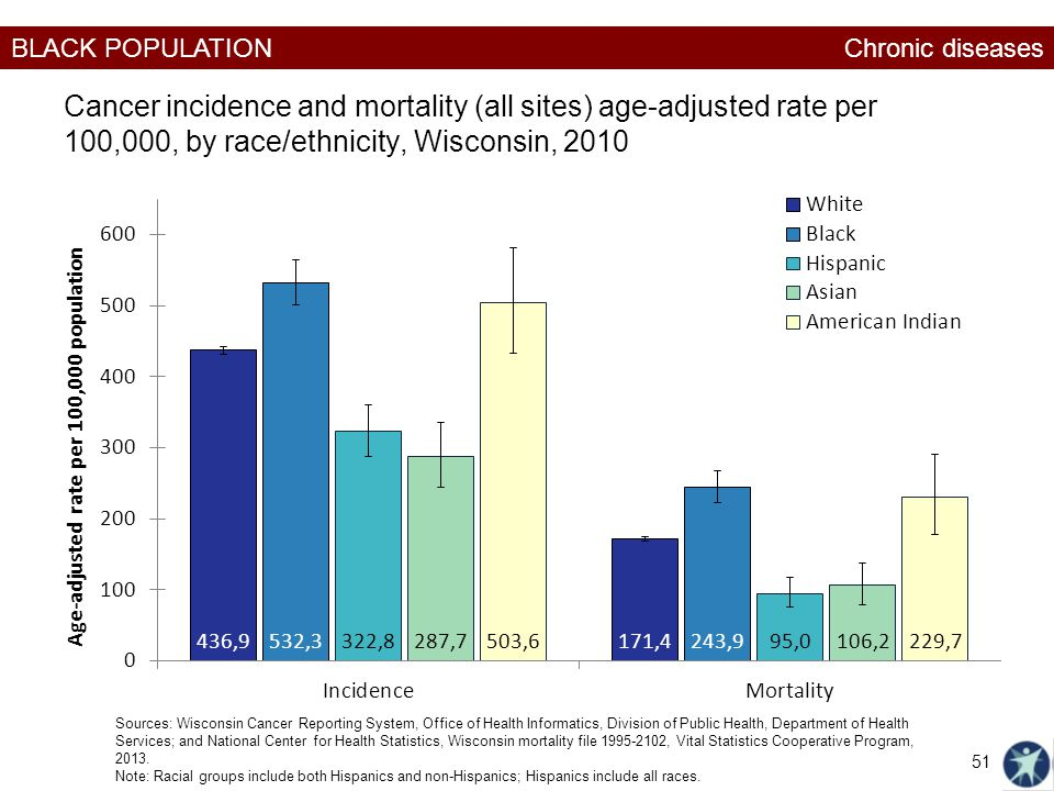 Chronic diseases Cancer incidence and mortality (all sites) age-adjusted rate per 100,000, by race/ethnicity, Wisconsin, 2010.