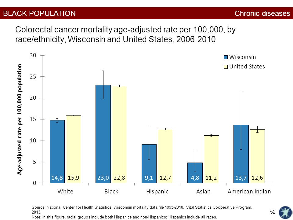 Chronic diseases Colorectal cancer mortality age-adjusted rate per 100,000, by race/ethnicity, Wisconsin and United States, 2006-2010.