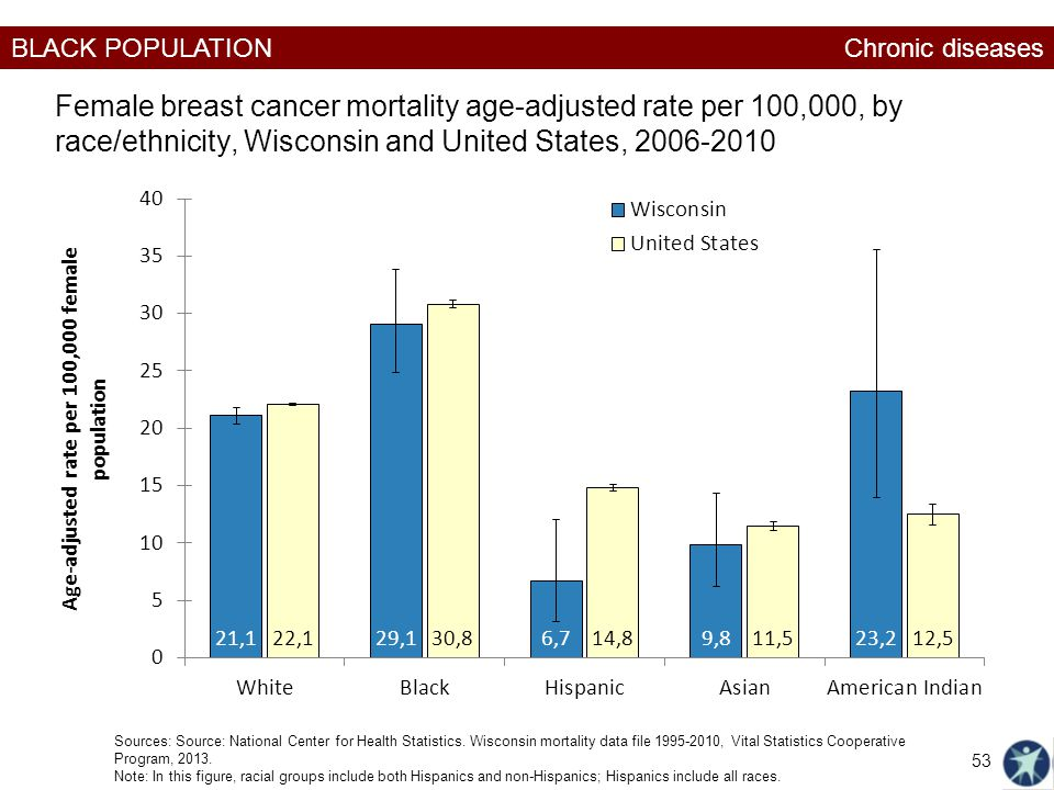 Chronic diseases Female breast cancer mortality age-adjusted rate per 100,000, by race/ethnicity, Wisconsin and United States,