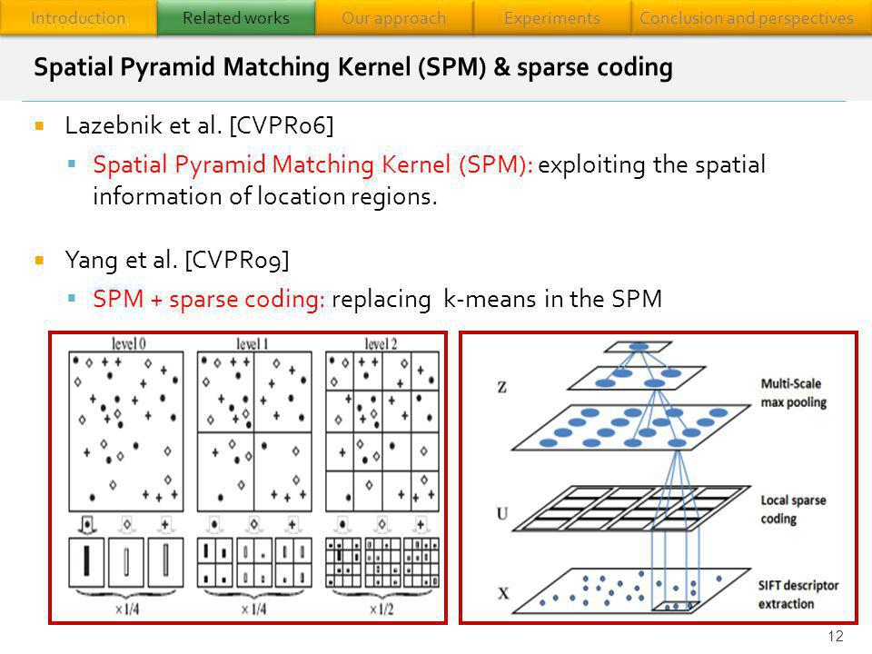 Spatial Pyramid Matching Kernel (SPM) & sparse coding