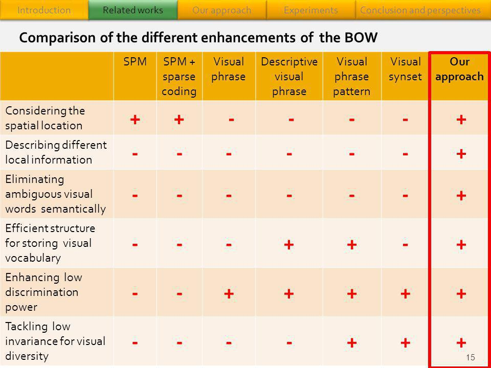 Comparison of the different enhancements of the BOW