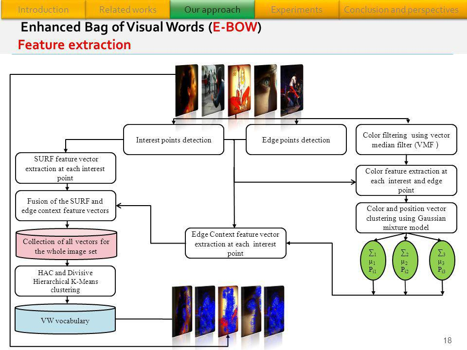 Enhanced Bag of Visual Words (E-BOW) Feature extraction